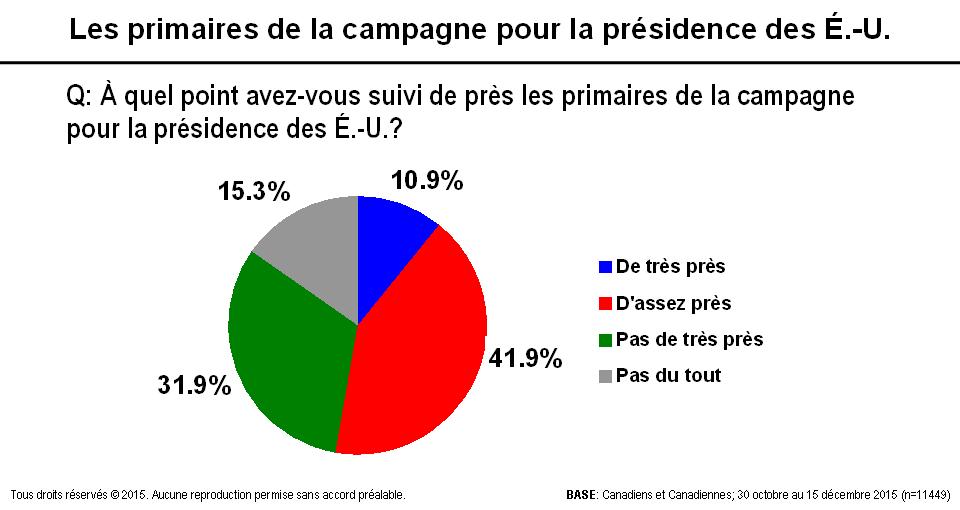 Carte - Les primaires de la campagne pour la présidence des É.-U.