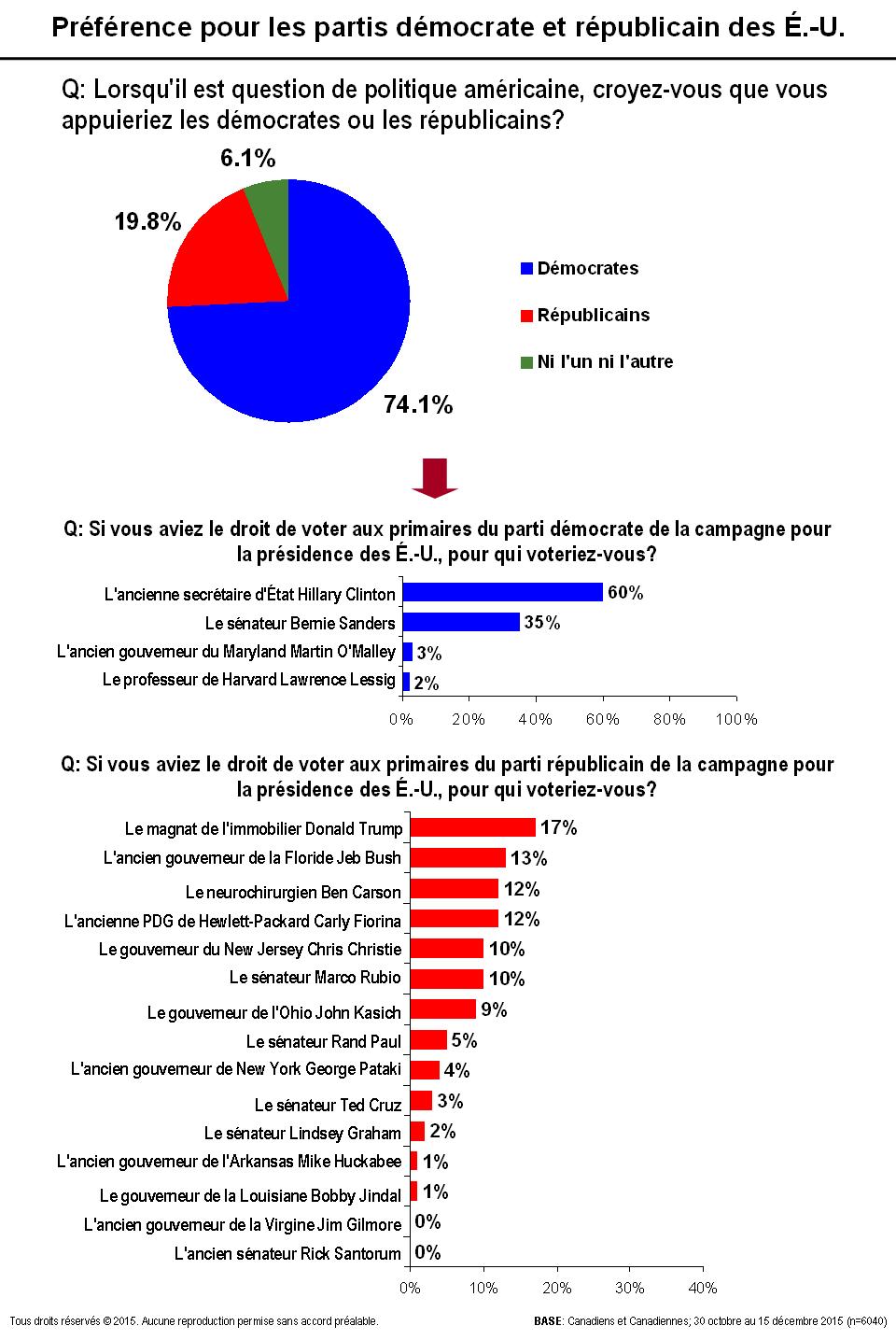 Carte - Préférence pour les partis démocrate et républicain des É.-U.