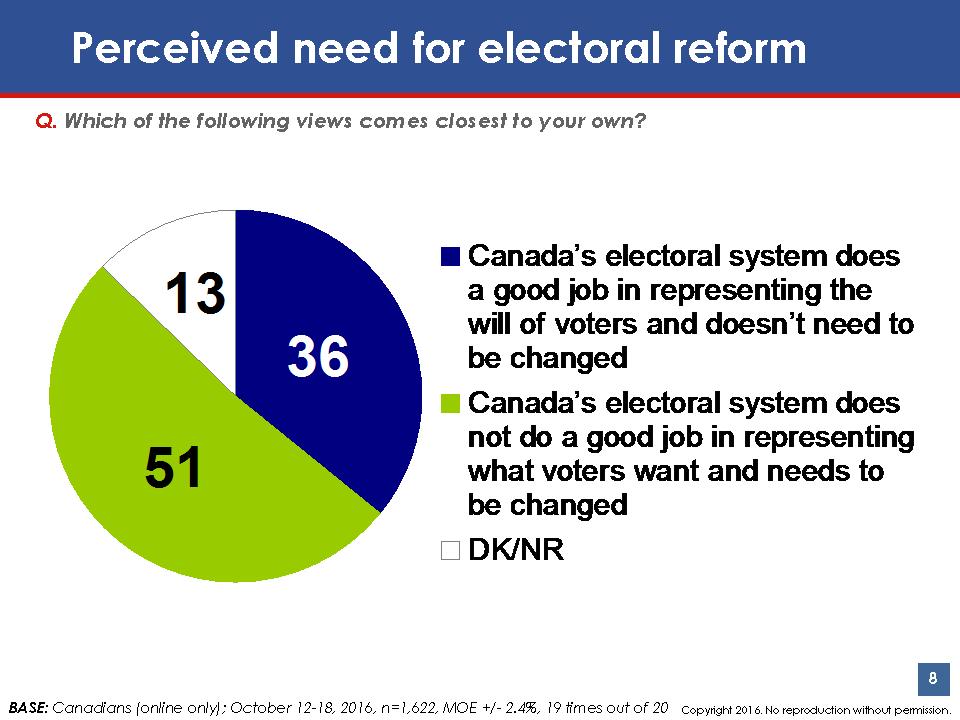 Electoral Reform Chart
