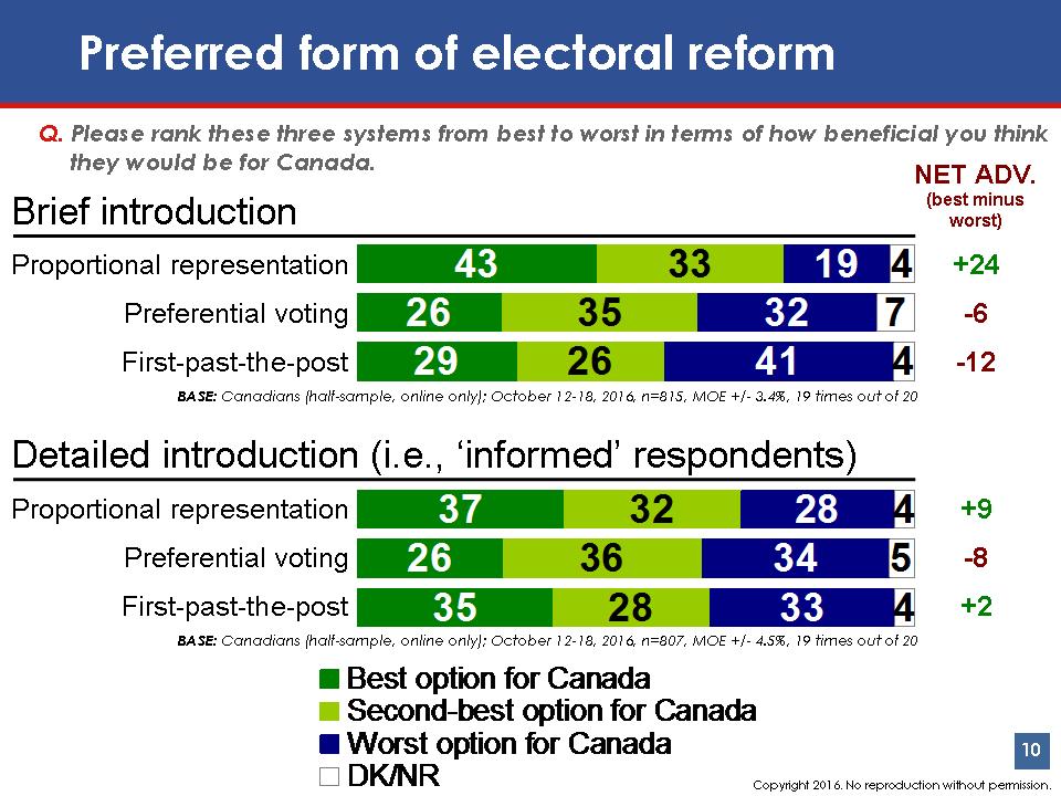 Preferred Form of Electoral Reform Chart