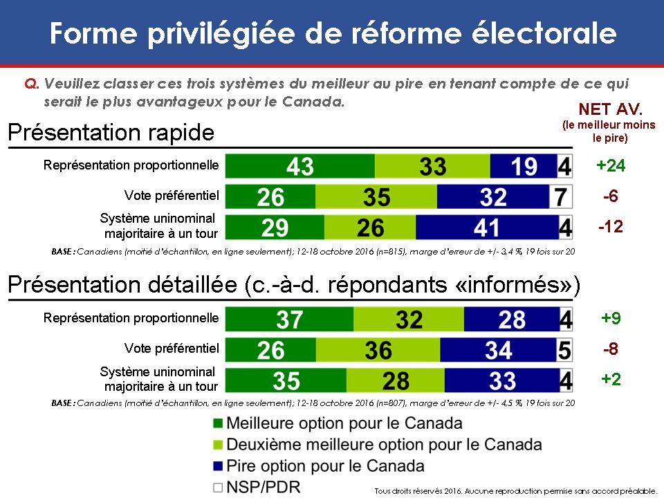 Carte: Forme privilégiée de réforme électorale