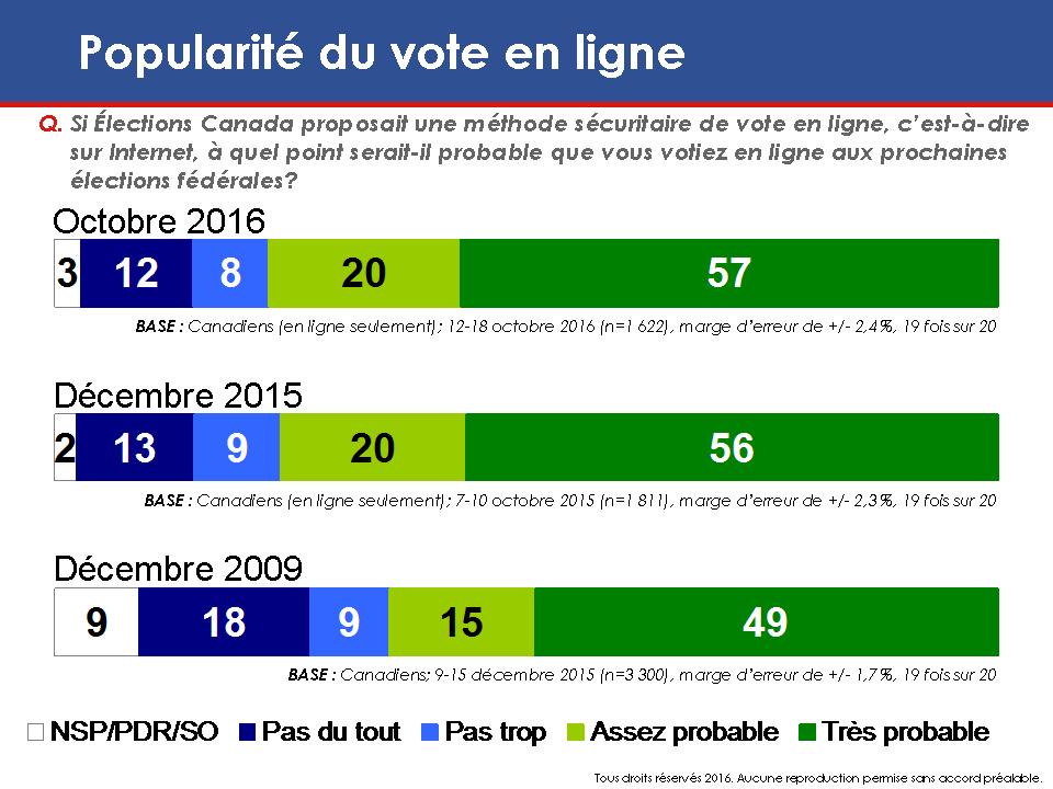 Carte: Popularité du vote en ligne