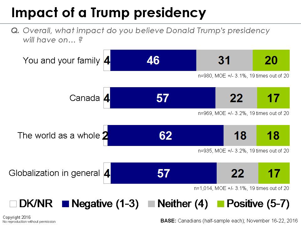 Popularity of a Trump Presidency Chart