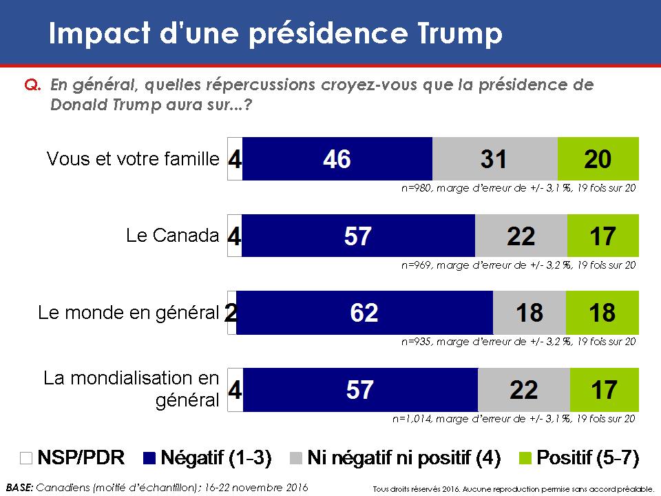 Carte: Impact d'une présidence Trump