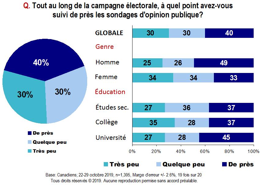 Carte - Tout au long de la campagne électorale, à quel point avez-vous suivi de près les sondages d'opinion publique?