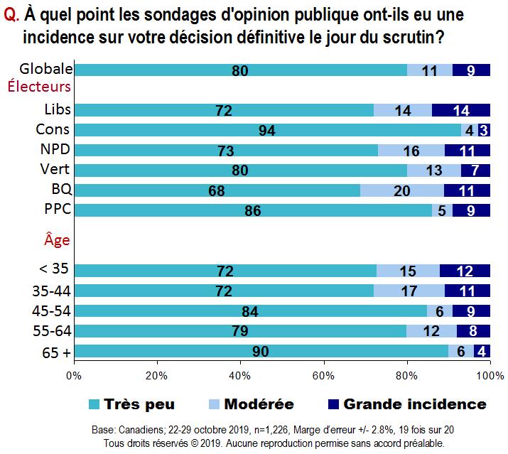 Carte - À quel point les sondages d'opinion publique ont-ils eu une incidence sur votre décision définitive le jour du scrutin?