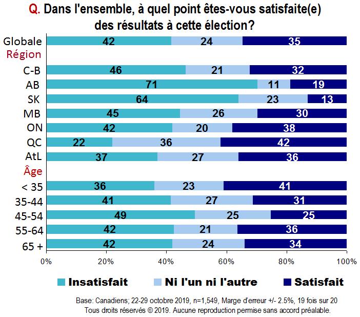 Carte - Dans l'ensemble, à quel point êtes-vous satisfaite(e) des résultats à cette élection?
