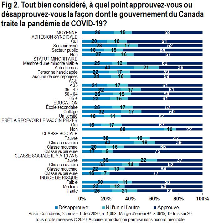 Carte - Tout bien considéré, à quel point approuvez-vous ou désapprouvez-vous la façon dont le gouvernement du Canada traite la pandémie de COVID-19?
