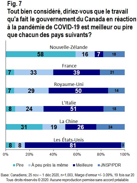 Carte - Tout bien considéré, diriez-vous que le travail qu'a fait le gouvernement du Canada en réaction à la pandémie de COVID-19 est meilleur ou pire que chacun des pays suivants?