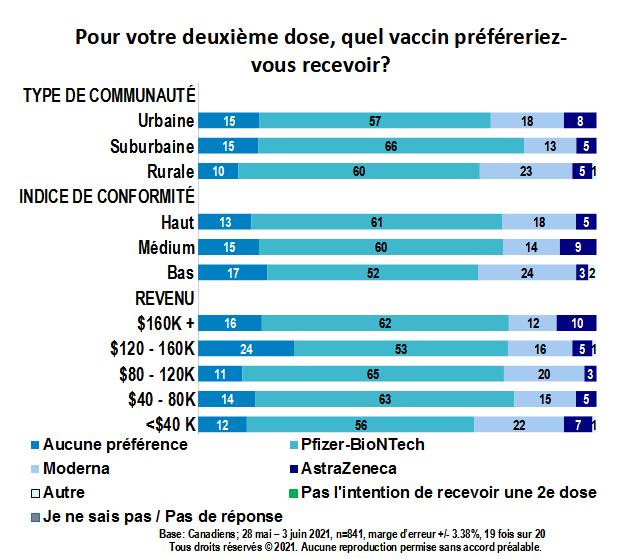 Carte - Pour votre deuxième dose, quel vaccin préféreriez-vous recevoir? (partie 4)