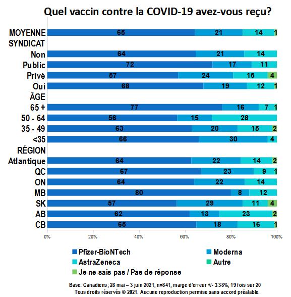 Carte - Quel vaccin contre la COVID-19 avez-vous reçu? (partie 1)