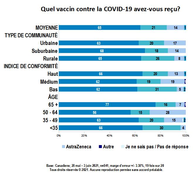 Carte - Quel vaccin contre la COVID-19 avez-vous reçu? (partie 2)
