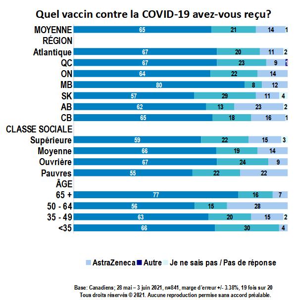 Carte - Quel vaccin contre la COVID-19 avez-vous reçu? (partie 3)