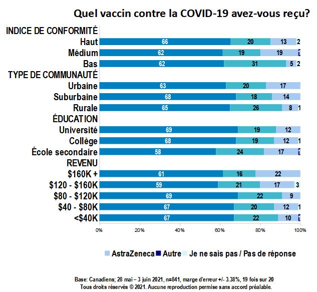 Carte - Quel vaccin contre la COVID-19 avez-vous reçu? (partie 4)