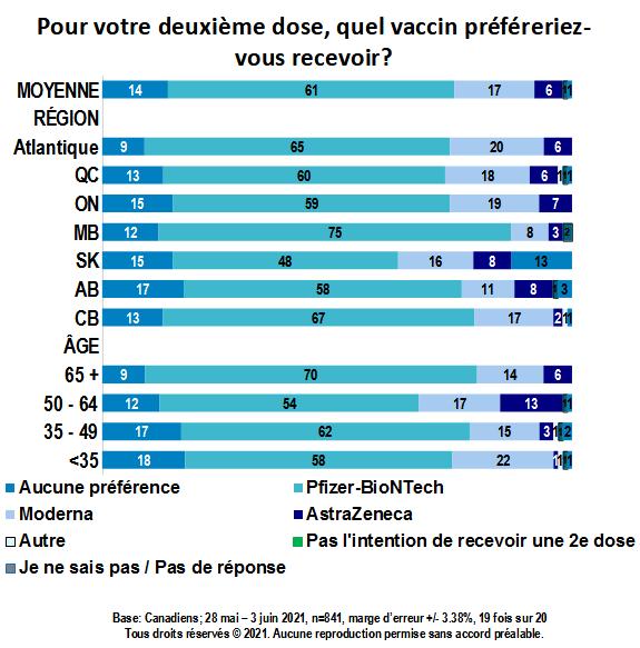 Carte - Pour votre deuxième dose, quel vaccin préféreriez-vous recevoir? (partie 1)