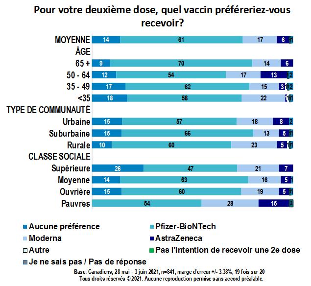 Carte - Pour votre deuxième dose, quel vaccin préféreriez-vous recevoir? (partie 3)