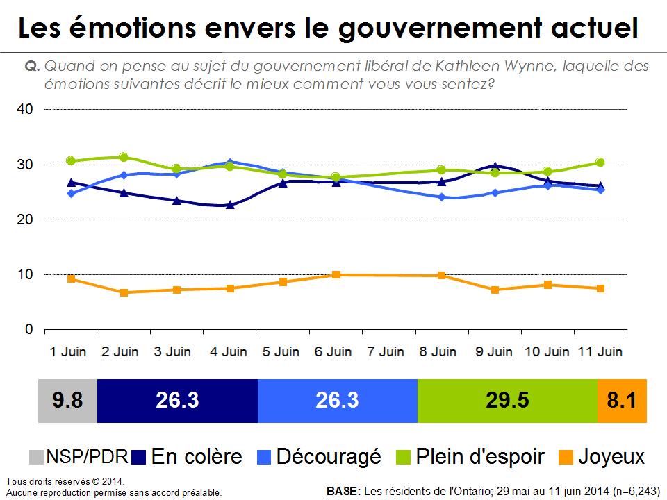 Graphique - Les émotions envers le gouvernement actuel