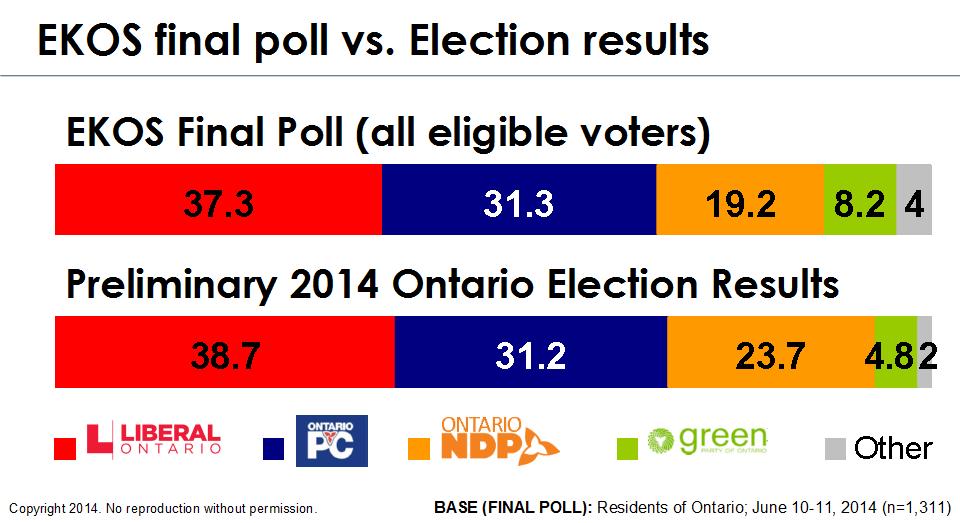 Chart - EKOS Final Poll vs. Ontario Election results