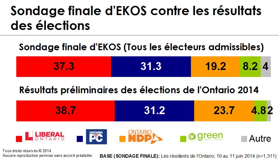 Graphique - Sondage finale d'EKOS contre les résultats des élections