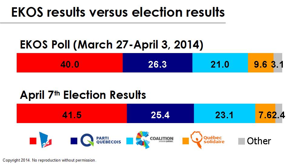 Chart - EKOS Final Poll vs. Quebec Election results