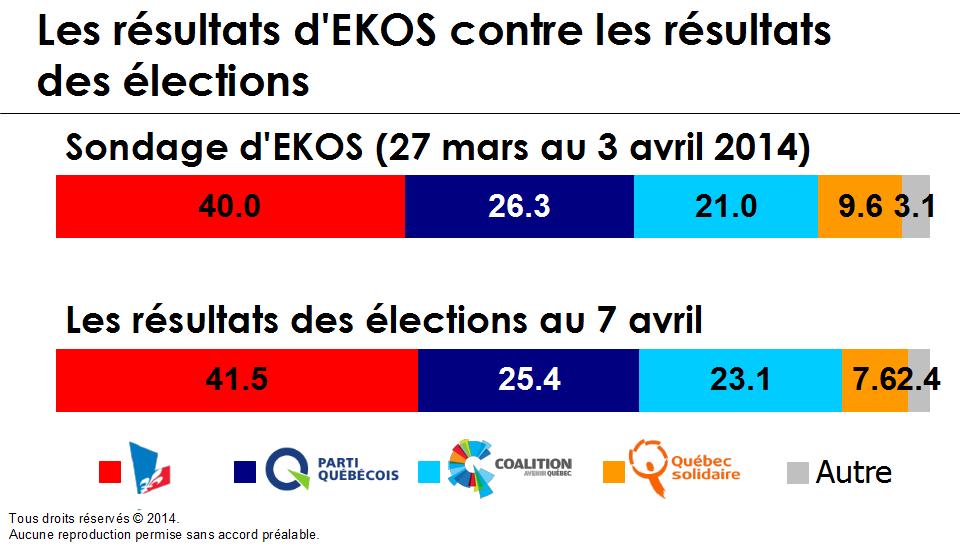 Graphique - Les résultats d'EKOS contre les résultats des élections