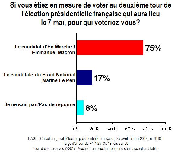 Carte sur l'élection présidentielle française