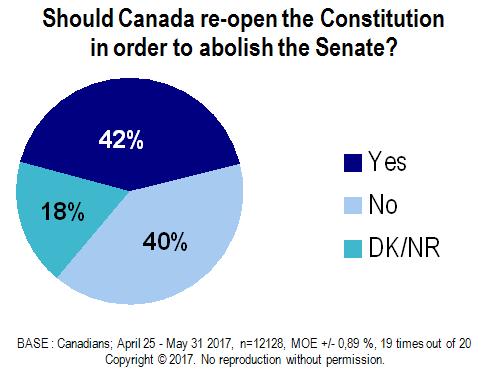 Constitution Senate Chart