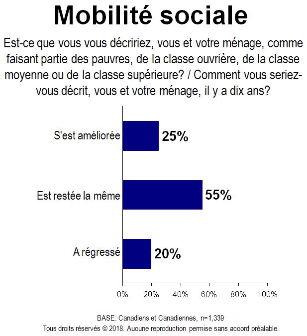 Carte - Mobilité sociale