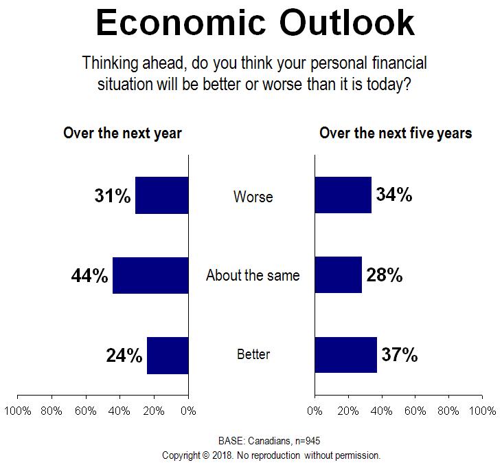 Chart - Economic Outlook