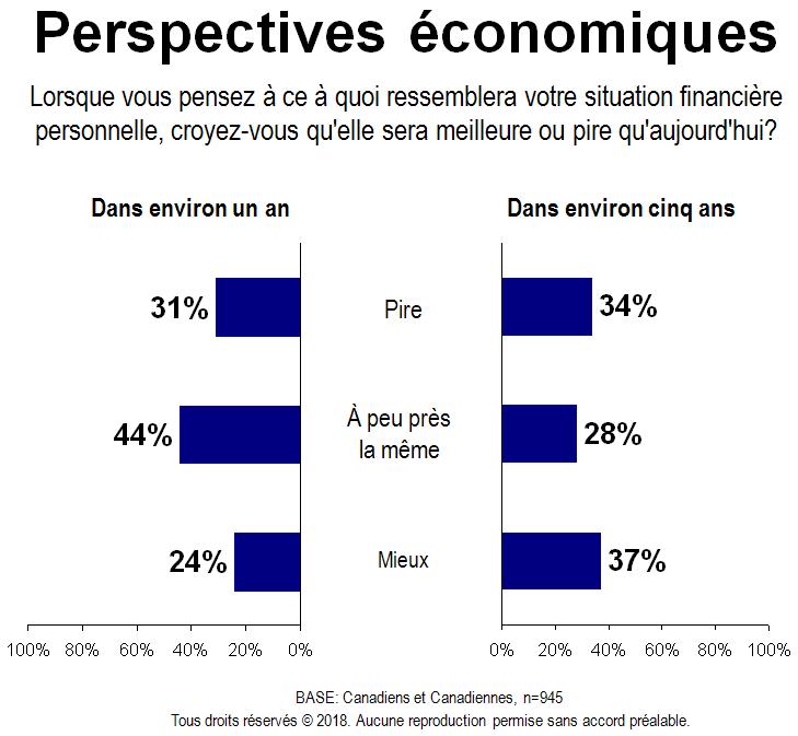 Carte - Perspectives économiques