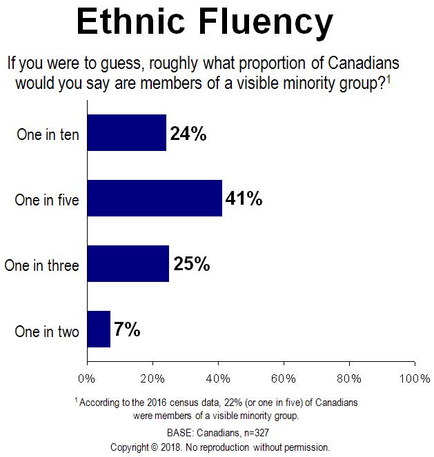Chart - Ethnic Fluency