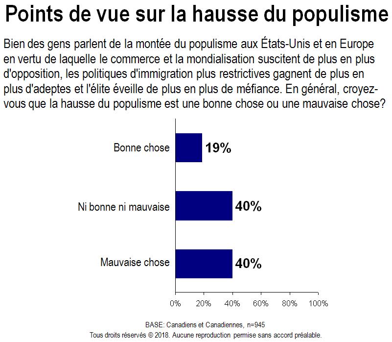 Carte - Points de vue sur la hausse du populisme