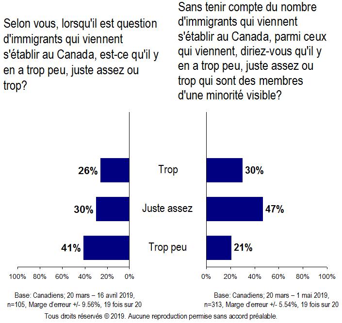 Carte - Immigrants arrivant au Canada