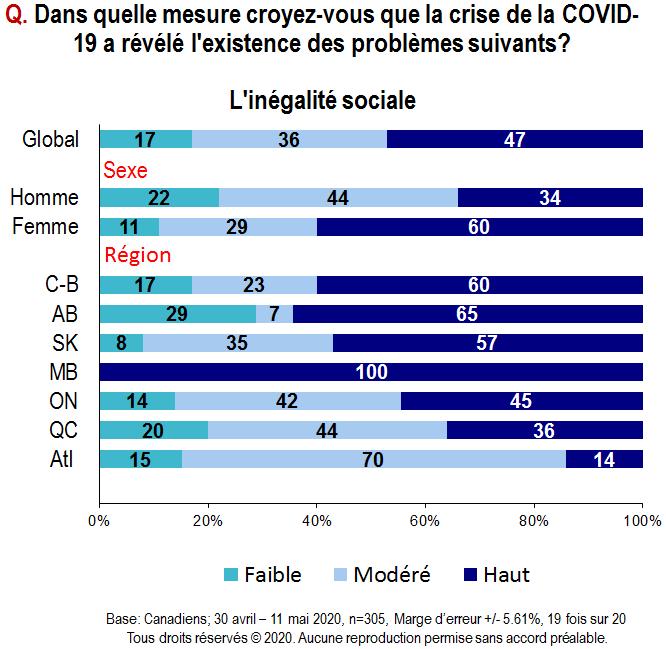Carte - Dans quelle mesure croyez-vous que la crise de la COVID-19 a révélé l'existence des problèmes suivants? Premièrement, l'inégalité sociale.