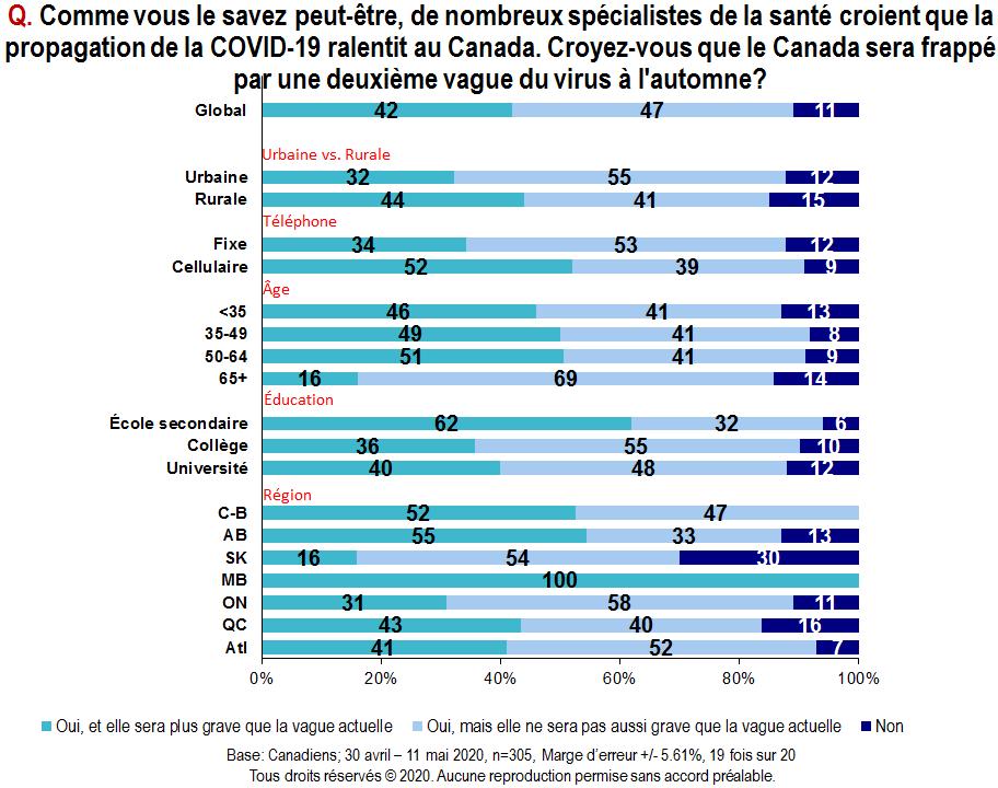 Carte - Comme vous le savez peut-être, de nombreux spécialistes de la santé croient que la propagation de la COVID-19 ralentit au Canada. Croyez-vous que le Canada sera frappé par une deuxième vague du virus à l'automne?