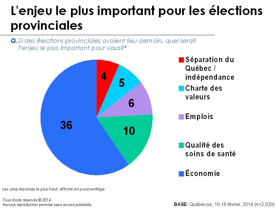 Graphique - L'enjeu le plus important pour les élections provinciales