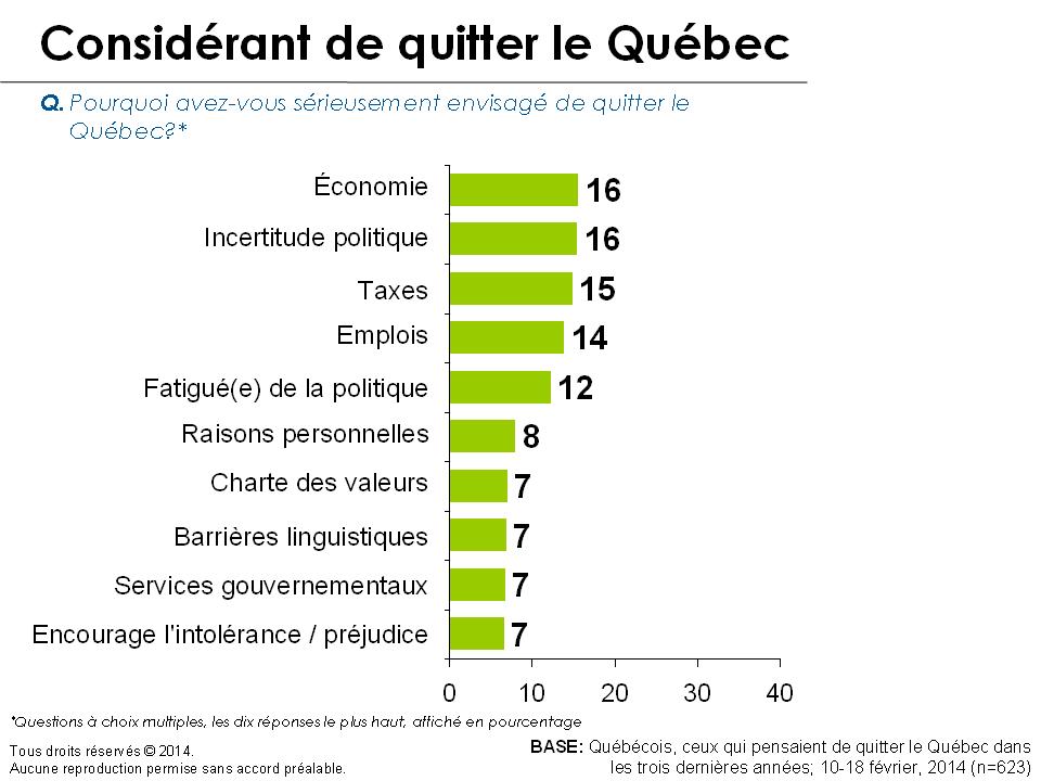 Graphique - Considérant de quitter le Québec