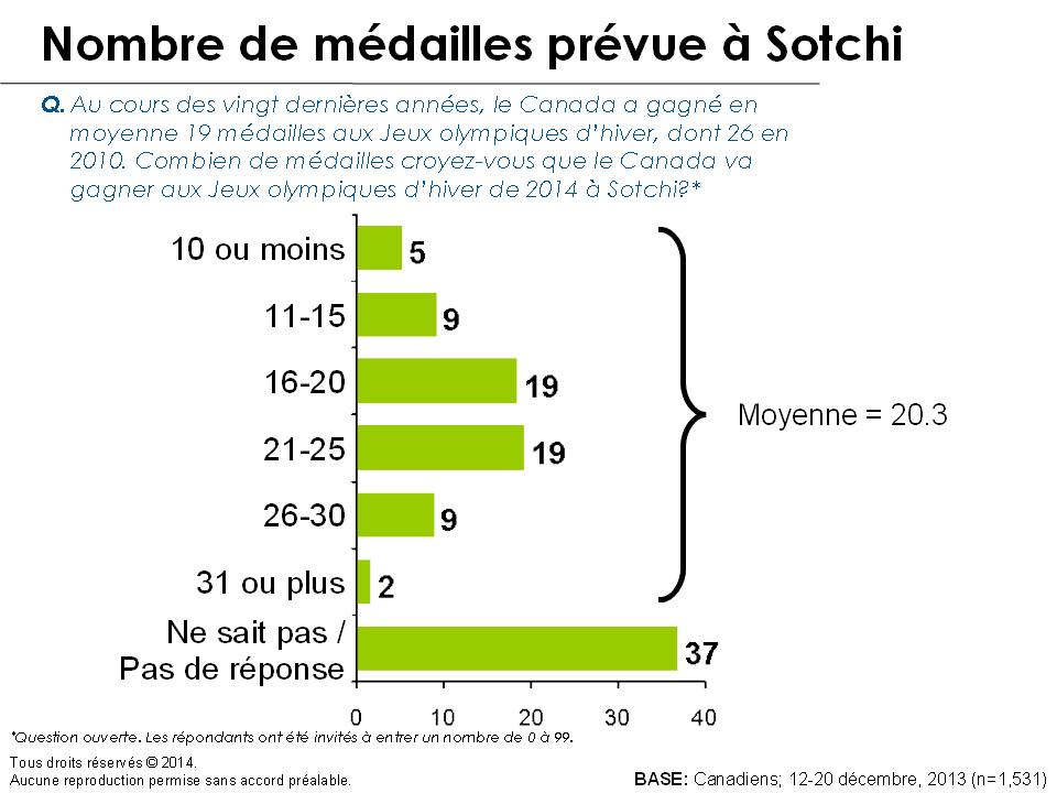 Graphique - Nombre de médailles prévue à Sotchi