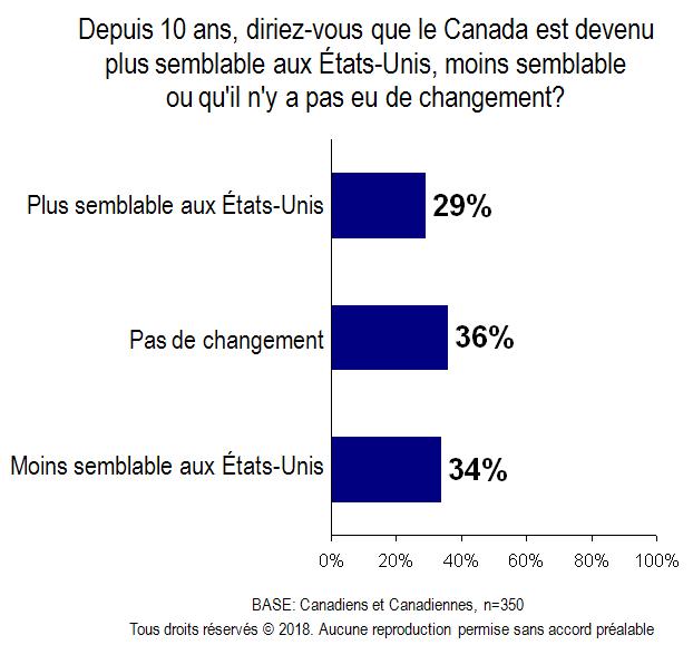 Carte - Canada semblable aux États-Unis 10 ans passé