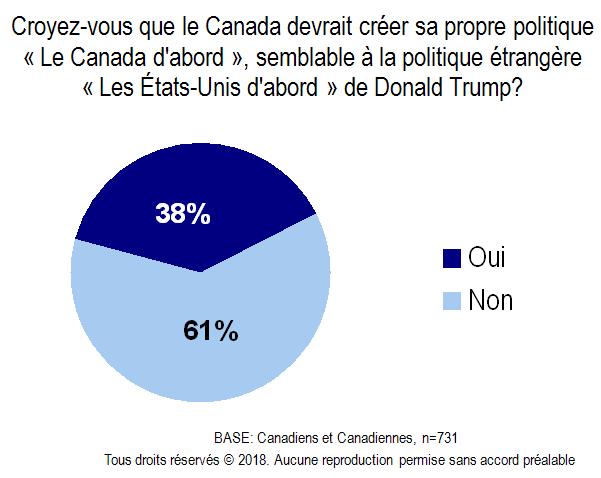 Carte - La politique Le Canada d'abord