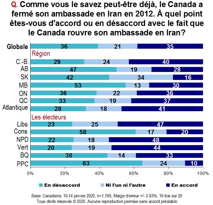 Carte - À quel point êtes-vous d'accord ou en désaccord avec le fait que le Canada rouvre son ambassade en Iran?
