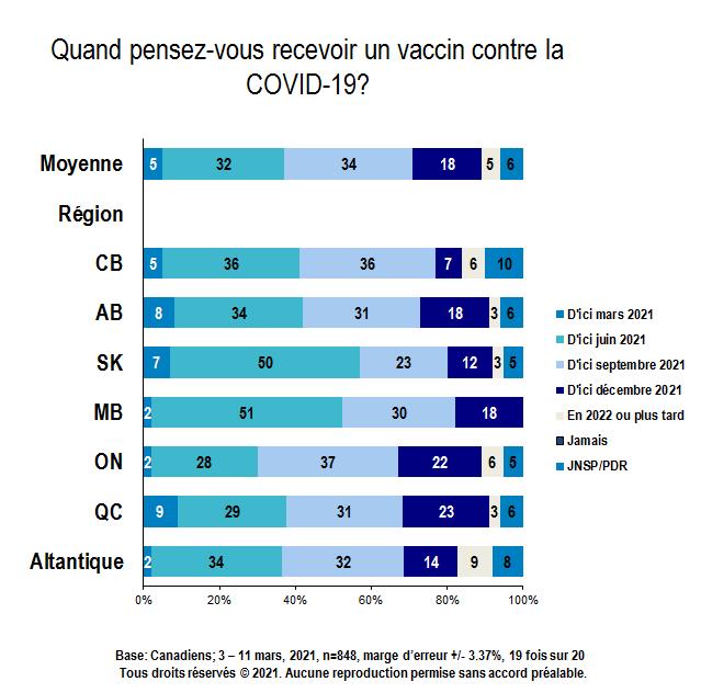 Carte - Quand pensez-vous recevoir un vaccin contre la COVID-19? (partie 1 de 4)
