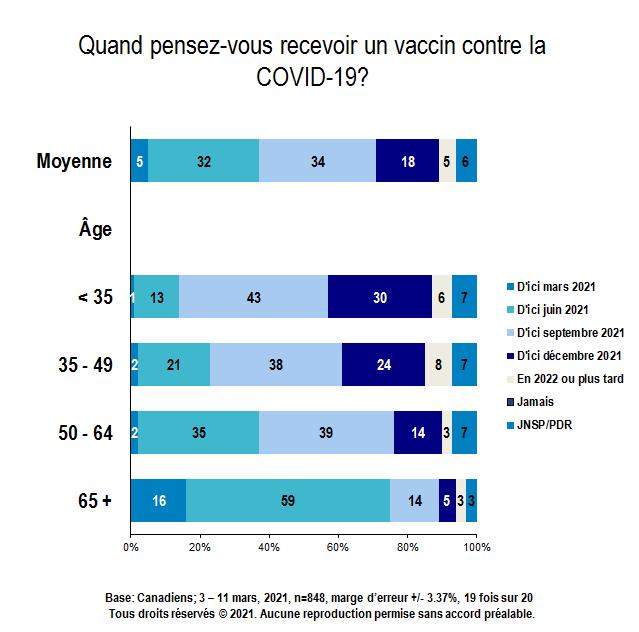 Carte - Quand pensez-vous recevoir un vaccin contre la COVID-19? (partie 2 de 4)