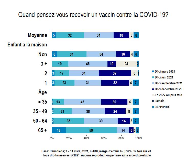 Carte - Quand pensez-vous recevoir un vaccin contre la COVID-19? (partie 4 de 4)