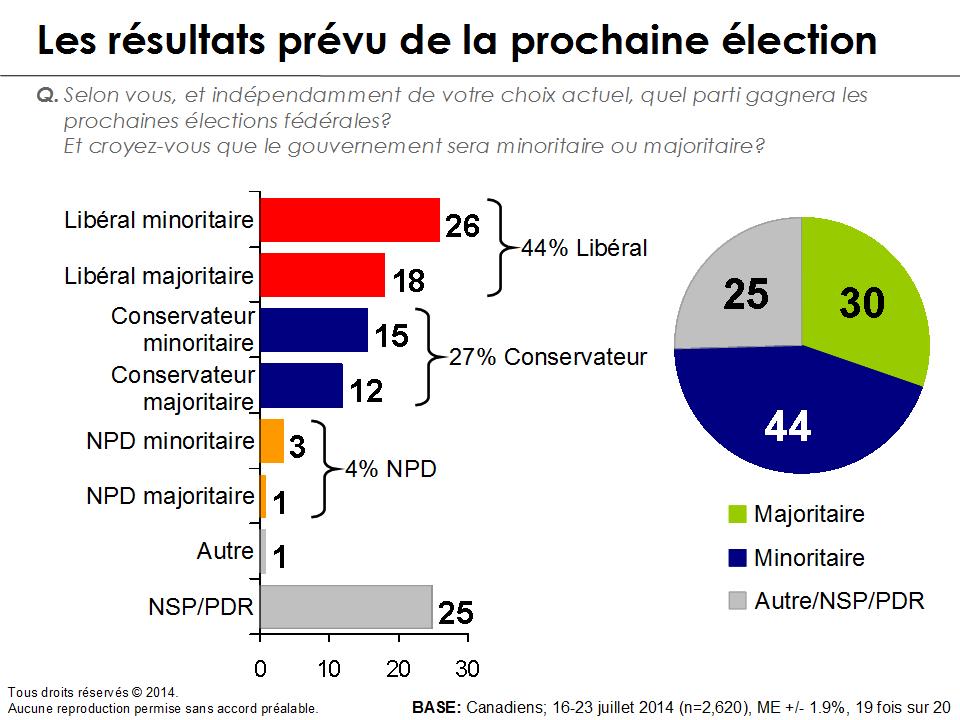 Graphique - Les résultats prévu de la prochaine élection