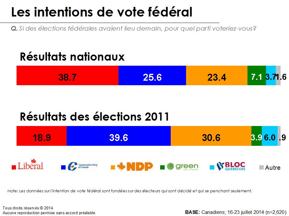 Graphique - Les intentions de vote fédéral