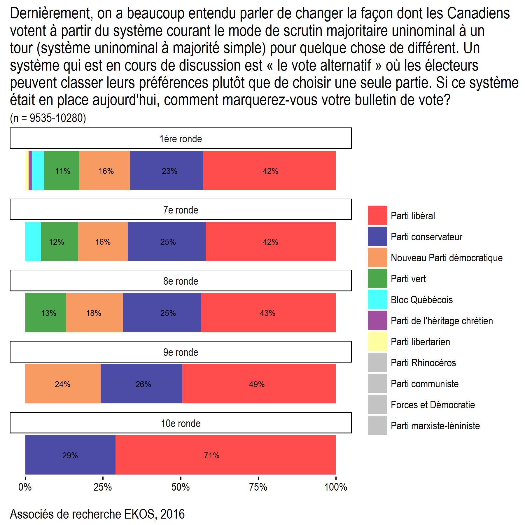Alternative Vote Chart