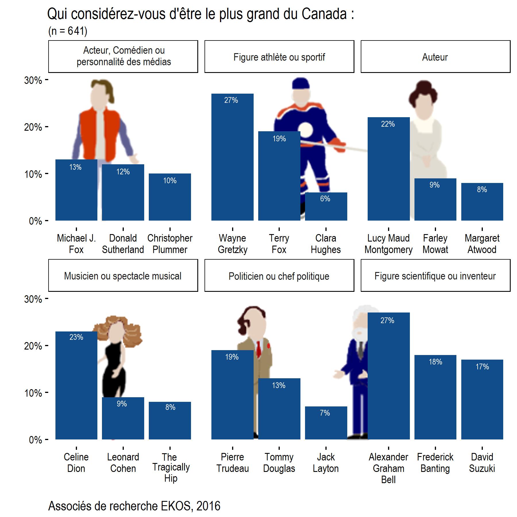 Canadas Greatest Chart