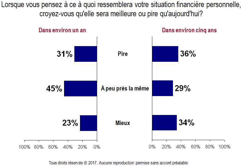 Carte - Situation financière au cours des prochaines années