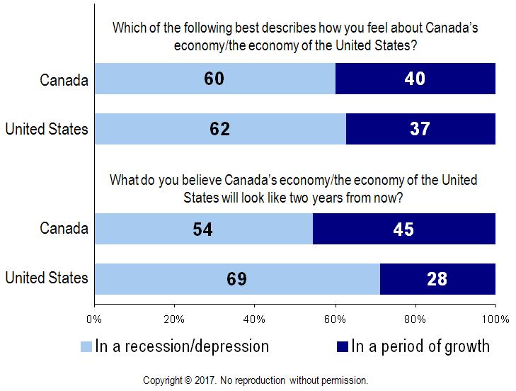 Chart - Canadian & United States Economy